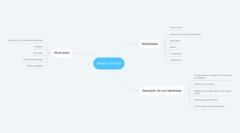 Mind Map: Asesor Virtual