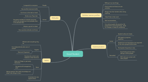 Mind Map: Good Student