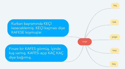 Mind Map: cage