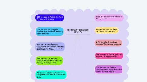 Mind Map: HISTORIA Y EVOLUCION DE LA PC