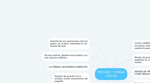 Mind Map: PROCESO Y VERDAD JUDICIAL