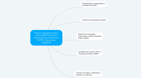 Mind Map: Tópicos importantes para o exame EXIN Privacy and Data Protection Practitioner (baseado no GDPR) - Criado pela TIEXAMES