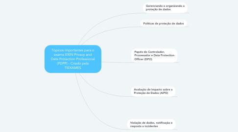 Mind Map: Tópicos importantes para o exame EXIN Privacy and Data Protection Practitioner (PDPP) - Criado pela TIEXAMES