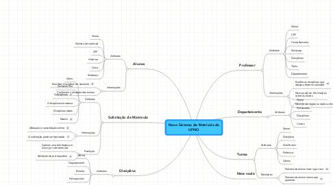 Mind Map: Novo Sistema de Matrícula da UFNO