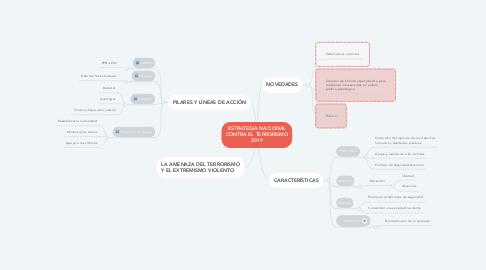 Mind Map: ESTRATEGIA NACIONAL CONTRA EL TERRORISMO 2019