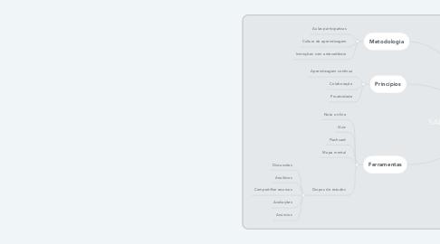 Mind Map: SALA DE AULA INVERTIDA