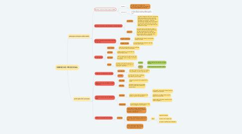 Mind Map: DERECHO PROCESAL