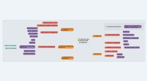 Mind Map: ETAPAS DE UNA INVESTIGACIÓN ESTADÍSTICA
