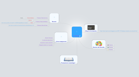 Mind Map: EL CARNAVAL