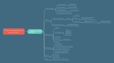Mind Map: Link do sistema dentro do portal do aluno