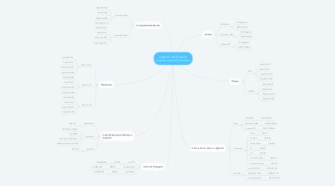 Mind Map: Agência de Viagens Internacionais/Nacionais