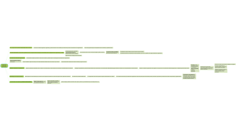 Mind Map: Teorías de la comunicación organizacional.