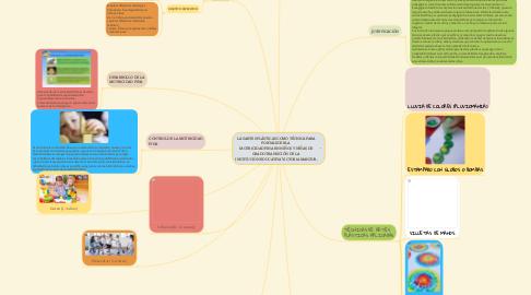 Mind Map: LAS ARTES PLÁSTICAS COMO TÉCNICA PARA FORTALECER LA  MOTRICIDAD FINA EN NIÑOS Y NIÑAS DE GRADO TRANSICIÓN DE LA  INSTITUCIÒN EDUCATIVA VICTORIA MANZUR.