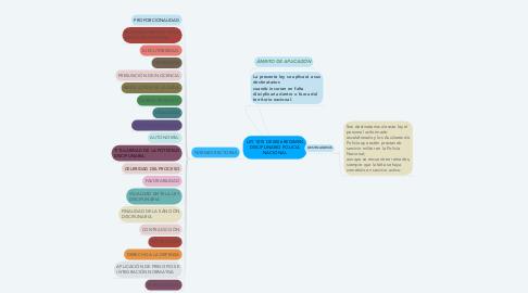 Mind Map: LEY 1015 DE 2006 REGIMEN DISCIPLINARIO POLICIA NACIONAL