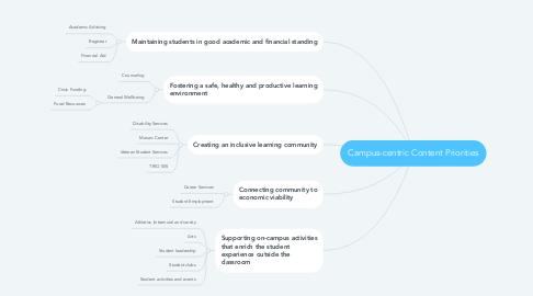 Mind Map: Campus-centric Content Priorities