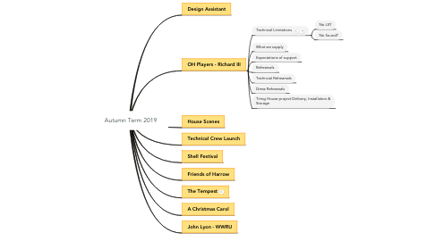 Mind Map: Autumn Term 2019