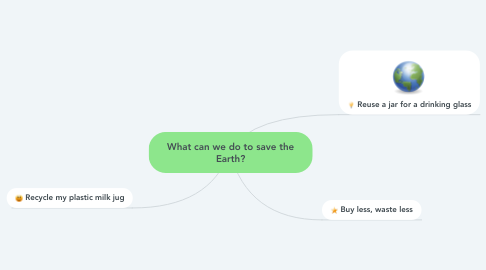 Mind Map: What can we do to save the Earth?