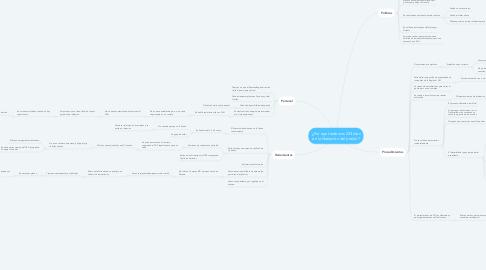 Mind Map: ¿Por que tardamos 233 días en la liberación del predio?
