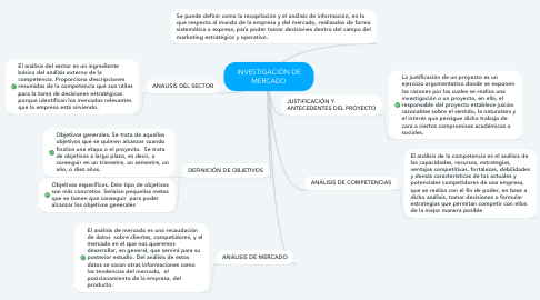Mind Map: INVESTIGACIÓN DE MERCADO