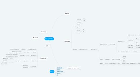 Mind Map: お客様対応