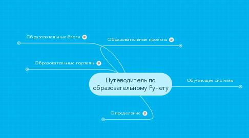Mind Map: Путеводитель по образовательному Рунету