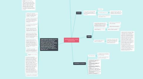 Mind Map: LEY DE IMPUESTO A LAS GANANCIAS