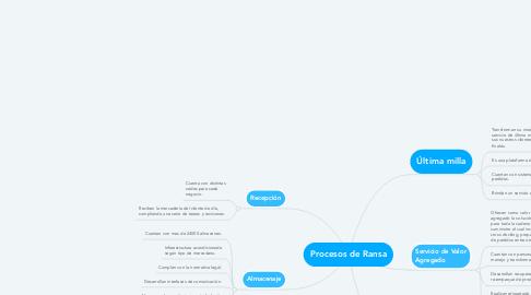 Mind Map: Procesos de Ransa