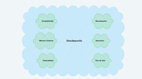 Mind Map: Competencia Comunicativa Docente