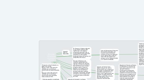 Mind Map: Principales obligaciones tributarias en Panamá.