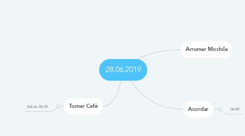 Mind Map: 28.06.2019