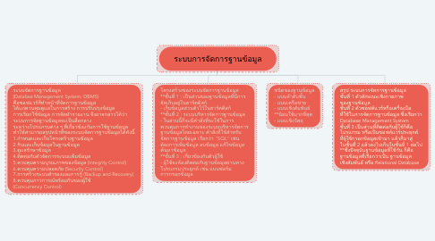 Mind Map: ระบบการจัดการฐานข้อมูล