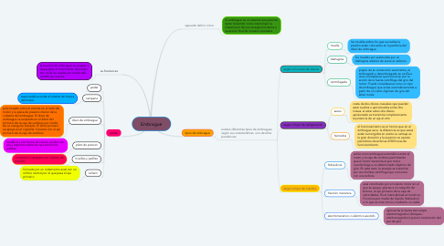 Mind Map: Embrague