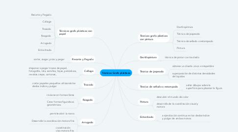 Mind Map: Técnicas Grafo plásticas