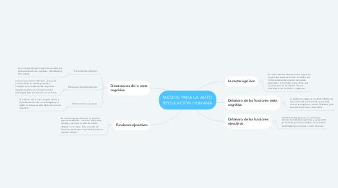 Mind Map: MEDIOS PARA LA AUTO REGULACIÓN HUMANA