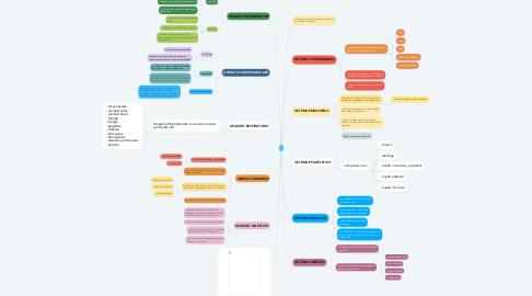 Mind Map: c