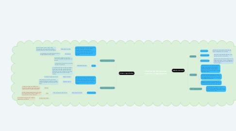 Mind Map: relación de los sistemas nervioso y reproductivo