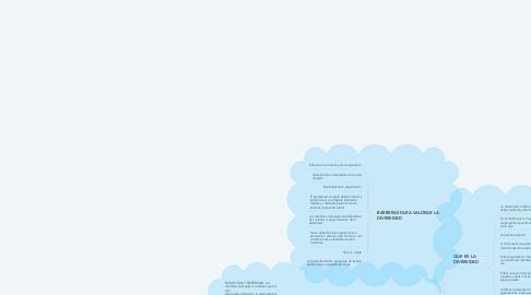 Mind Map: VALORACIÓN DE LA DIVERSIDAD