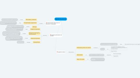 Mind Map: Gestión de personas