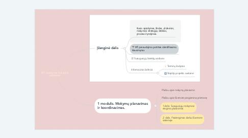 Mind Map: IKT naudojimas biologijos pamokose