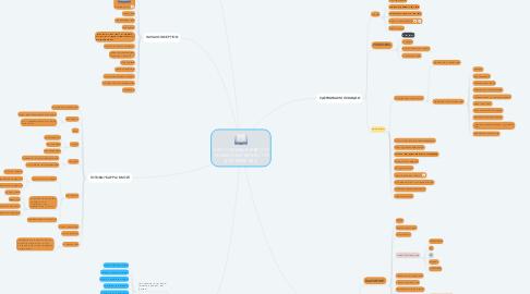 Mind Map: КАК СОЗДАВАТЬ И ВЕСТИ ПРИБЫЛЬНЫЙ БИЗНЕС ПО ДОСТАВКЕ ЕДЫ