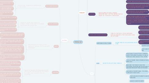 Mind Map: VIRGINIA BUI!
