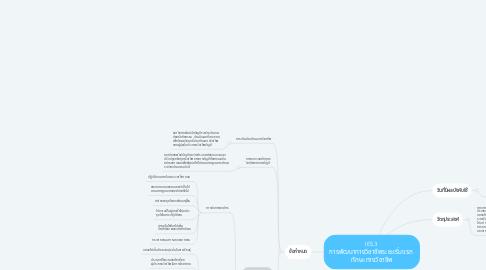 Mind Map: IES3  การพัฒนาทางวิชาชีพระยะเริ่มแรก  ทักษะทางวิชาชีพ