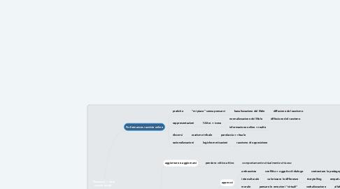 """Mind Map: """"Razzismo = fatto sociale totale"""""""