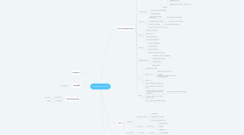 Mind Map: Продвижение RvG