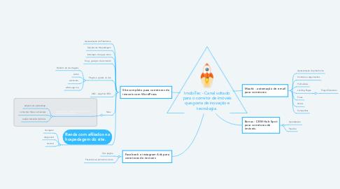 Mind Map: Curso Mautic e WordPress para corretores