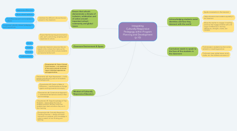 Mind Map: Integrating Culturally-Responsive Pedagogy within Program Planning and Development (p.10)