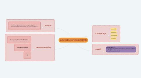 Mind Map: ระบบการจัดการฐานข้อมูล(DBMS)
