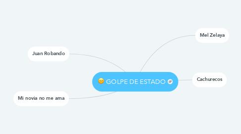 Mind Map: GOLPE DE ESTADO