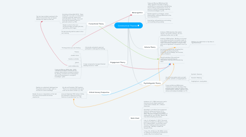 Mind Map: Constructivist Theories
