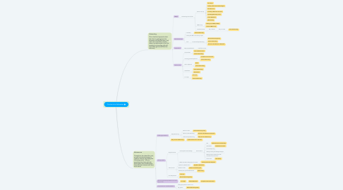 Mind Map: Contracts to Advocates